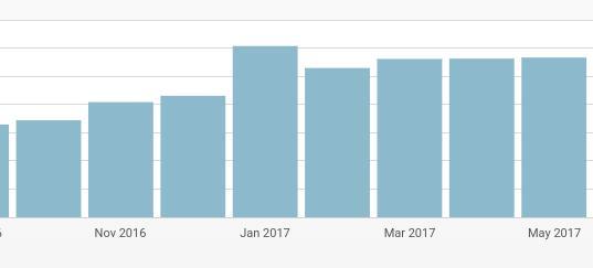 crecimiento tras optimizar el marketing de contenidos