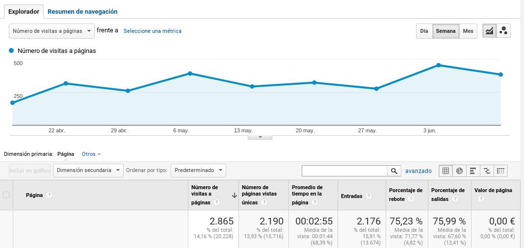 marketing de contenidos optimizado ejemplo