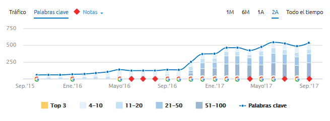 Inbound Marketing resultados metacom