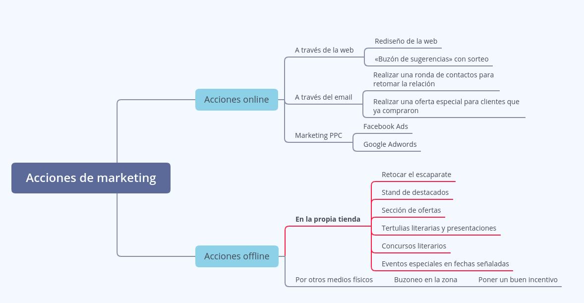 Mapa mental final de acciones de marketing.