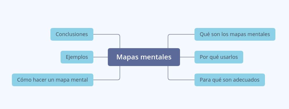 Mapa mental de este contenido