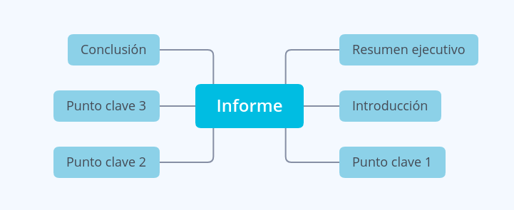 mapa mental para elaborar un informe.