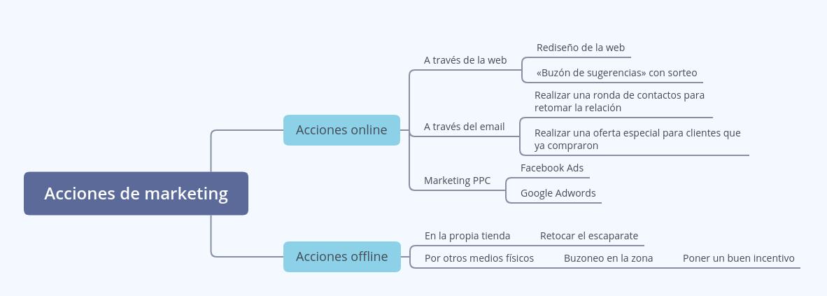 Mapa mental acciones de marketing desarrolladas
