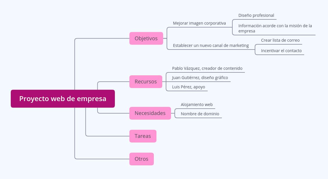 Mapa mental de desarrollo del proyecto.
