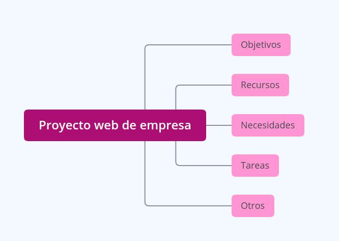 Mapa mental de proyecto